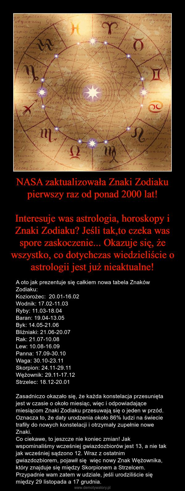 NASA zaktualizowała Znaki Zodiaku pierwszy raz od ponad 2000 lat!Interesuje was astrologia, horoskopy i Znaki Zodiaku? Jeśli tak,to czeka was spore zaskoczenie... Okazuje się, że wszystko, co dotychczas wiedzieliście o astrologii jest już nieaktualne! – A oto jak prezentuje się całkiem nowa tabela Znaków Zodiaku: Koziorożec:  20.01-16.02Wodnik: 17.02-11.03Ryby: 11.03-18.04Baran: 19.04-13.05Byk: 14.05-21.06Bliźniaki: 21.06-20.07Rak: 21.07-10.08Lew: 10.08-16.09Panna: 17.09-30.10Waga: 30.10-23.11Skorpion: 24.11-29.11Wężownik: 29.11-17.12Strzelec: 18.12-20.01Zasadniczo okazało się, że każda konstelacja przesunięta jest w czasie o około miesiąc, więc i odpowiadające miesiącom Znaki Zodiaku przesuwają się o jeden w przód. Oznacza to, że daty urodzenia około 86% ludzi na świecie trafiły do nowych konstelacji i otrzymały zupełnie nowe Znaki. Co ciekawe, to jeszcze nie koniec zmian! Jak wspominaliśmy wcześniej gwiazdozbiorów jest 13, a nie tak jak wcześniej sądzono 12. Wraz z ostatnim gwiazdozbiorem, pojawił się  więc nowy Znak Wężownika, który znajduje się między Skorpionem a Strzelcem. Przypadnie wam zatem w udziale, jeśli urodziliście się między 29 listopada a 17 grudnia.