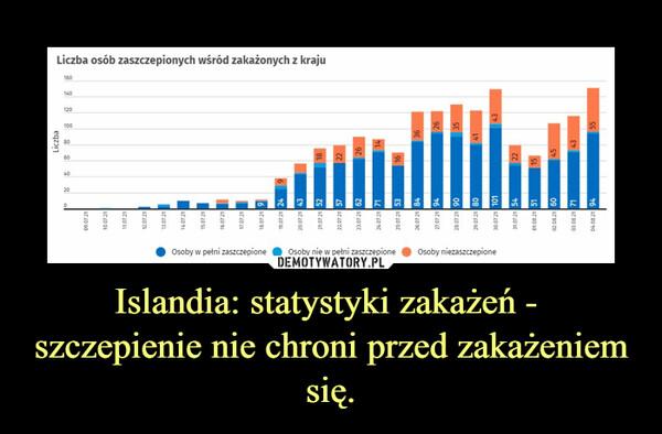 Islandia: statystyki zakażeń -  szczepienie nie chroni przed zakażeniem się. –